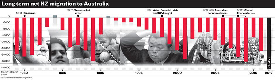 Long term net New Zealand migration to Australia