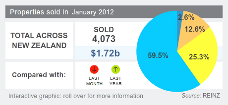 House sales volumes January 2012