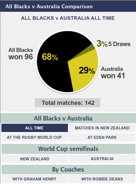 All Blacks v Australia Comparison