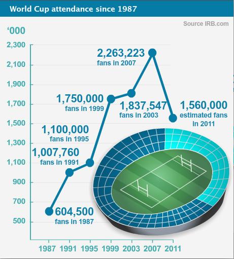 World Cup attendance since 1987